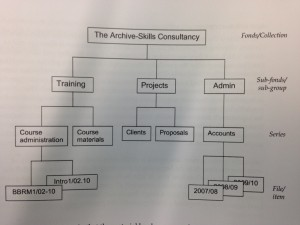 How to describe archives, taken from the handbook of the training course from The Archive Skills Consultancy